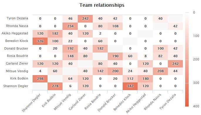 heat map shows mutual employees relationships