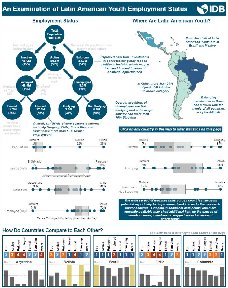 Latin American Youth Employment | Kevin M. Knorpp, M.S.