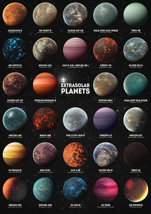Exoplanets | Space planets, Solar system planets, Space ...