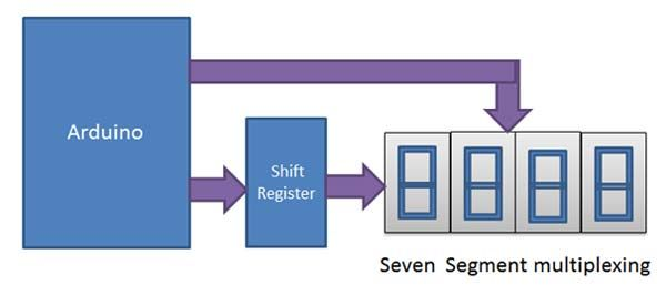 [SCHEMATICS_4LK]  Block Diagram of Multiplexing of Seven Segment Display | Arduino,  Segmentation, Seven segment display | 7 Segment Block Diagram |  | Pinterest