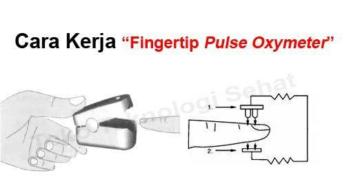 cara kerja jual Fingertip Pulse Oximeter
