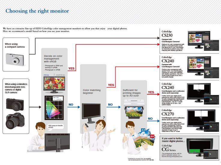monitor fotografia 2014 ¿Qué monitor para fotografía elegir en 2014-2015?