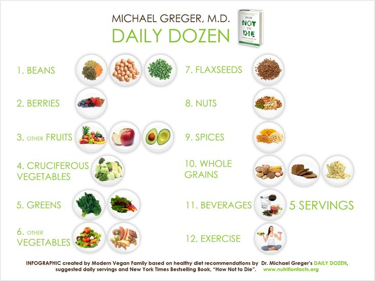 Dr Michael Gregor's daily dozen #plantbased #diet #health
