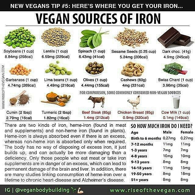Repost: @veganbodybuilding - As so many people go vegan at this time of year for New Year's resolutions or because of Veganuary we're going to be running a few tips to share with new vegans to make life easier. . Today's tip is about iron. You may already know that iron is vital for health and necessary for the production of hemoglobin a protein that transfers oxygen from the lungs to the tissues. Early signs of an iron deficiency are feeling weaker tired and irritable (although there are…