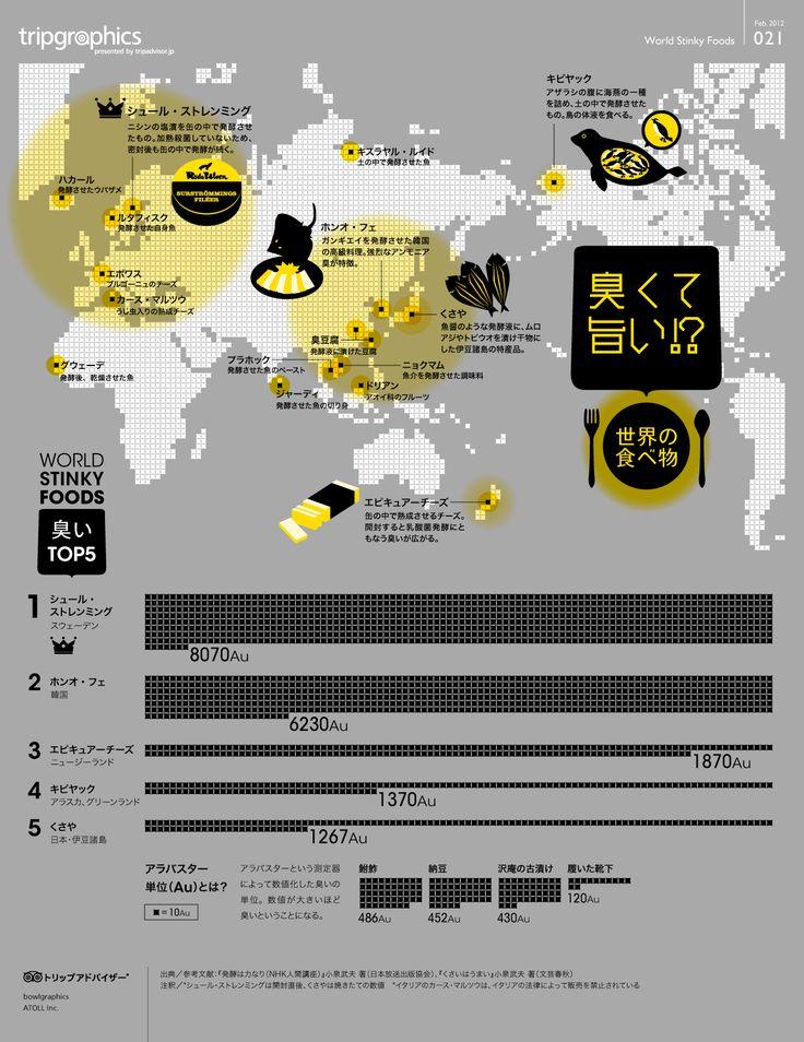 世界のくさくておいしい食べ物 トリップアドバイザーのインフォグラフィックスで世界の旅が見える