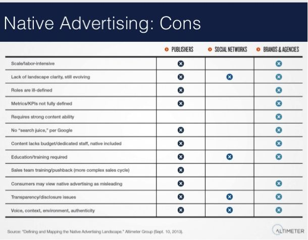 Challenges in Native Advertising.  Our group solves many of these issus for agencies and brands.