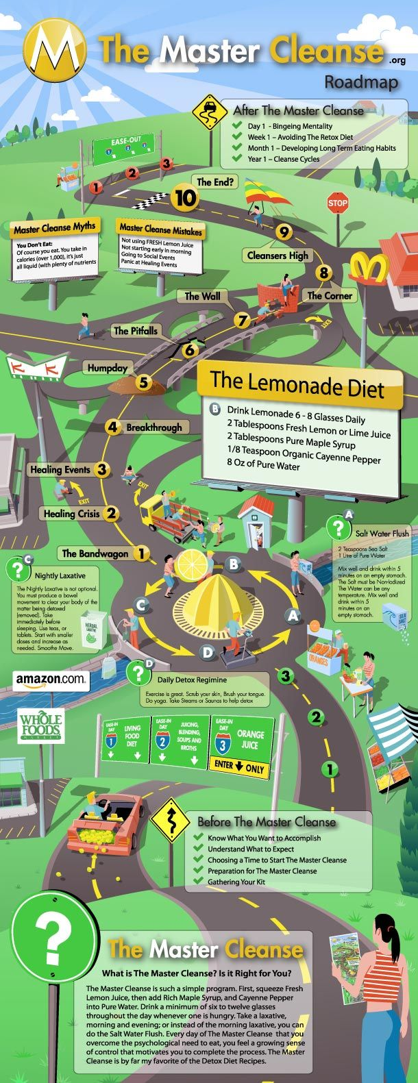 The Master Cleanse Roadmap