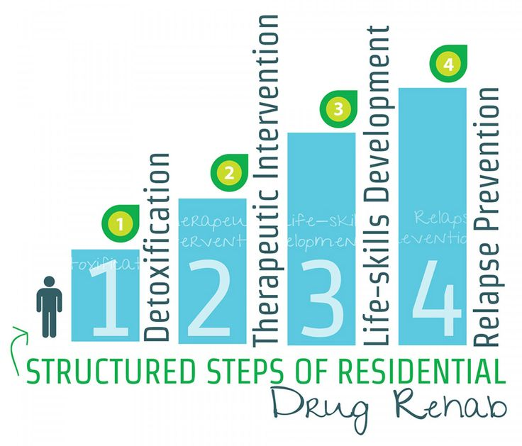 We have Structured Steps of Residential Rehab. www.TropicalNow.com