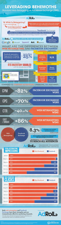 Standard Web Retargeting versus Facebook Exchange. #infographic