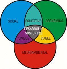 ¿Qué es el desarrollo sustentable?   Desarrollo Sustentable