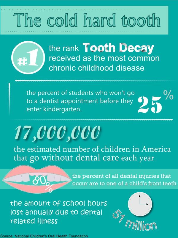 The cold hard tooth Tooth decay is the #1 ranked most chronic childhood diseases. 25% of students won't go to a dentist appointment before they enter kindergarten. 17 million children in America go without dental care each year. 80% of all dental injuries that occur are to one of a child's front teeth. 51 million school hours lost annually due to dental related illness.