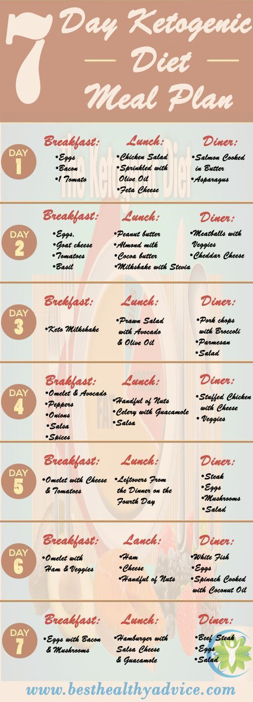 7 Day Ketogenic Meal Plan - Best Weight Loss Program #7-Keto | Yum | Ketogenic diet meal plan ...