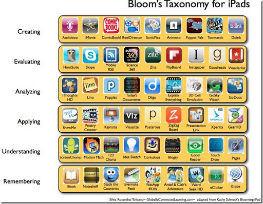 Blooms Taxonomy for iPads Repinned by:  Educational Pros and Consultants www.educationalprosandconsultants.com https://www.facebook.com/EducationalProsAndConsultantsLLC
