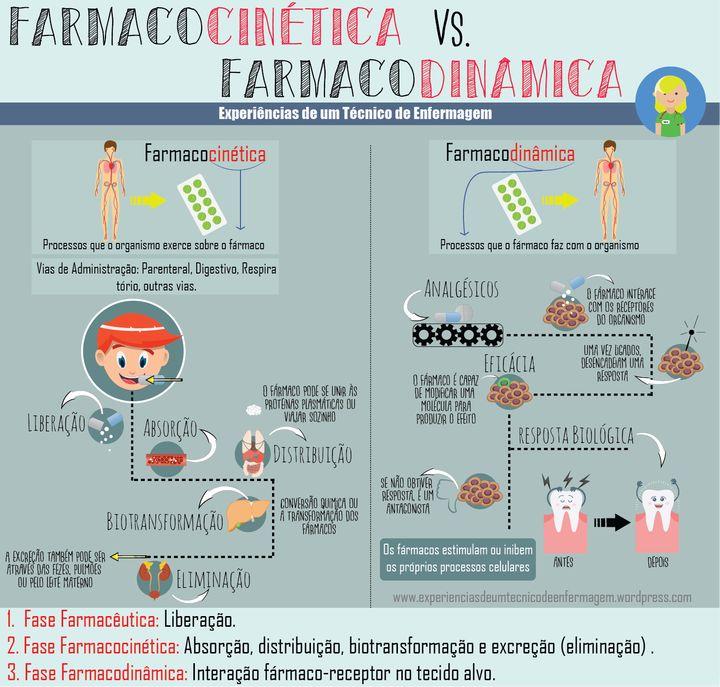 Farmacocinética vs Farmacodinâmica