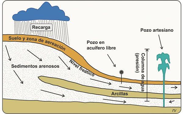 Figura 10.3. Esquema de un acuífero confinado con un pozo artesiano. Puede apreciarse la diferencia respecto a un pozo en acuífero libre, que extrae agua mediante un molino de viento.