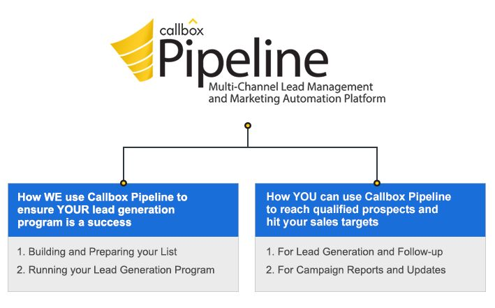Designed for the complex sale, Callbox Australia pipeline provides you with all the tools you need to seamlessly capture, nurture, and convert leads into customers. Learn how to harness the power of a multi-channel marketing automation system and see how it can streamline every aspect of your sales process.