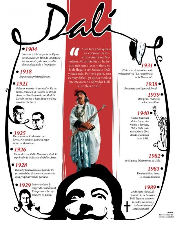 Infografía con la biografía de Dalí - el uso del INDEFINIDO