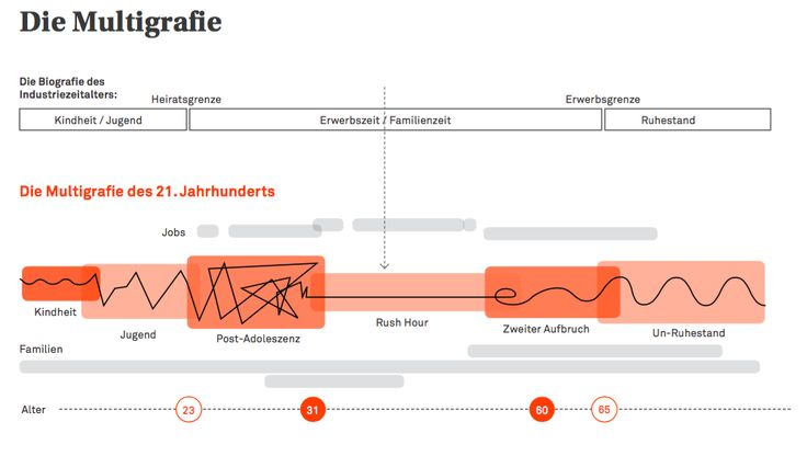 Die Multigrafie Source Zukunftsinstitut GmbH Zukunft Pinterest - buro zukunft trends modernen arbeitsplatz