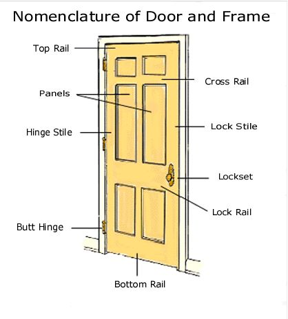 144 best building components images on pinterest for Exterior door frame components
