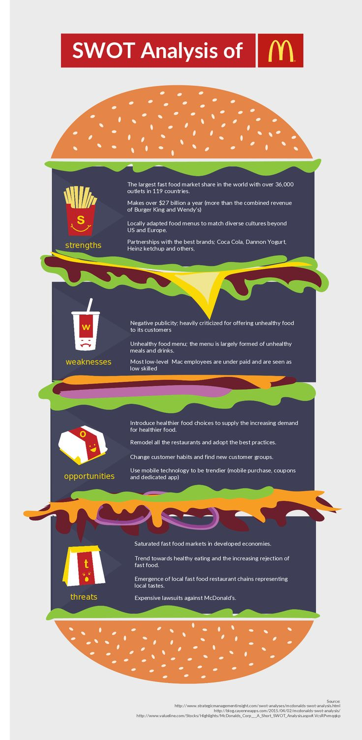 SWOT Analysis of McDonalds