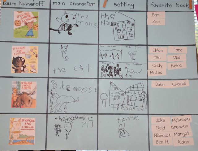 We read four If You Give... books, recorded the main character and the setting and picked our favorite.