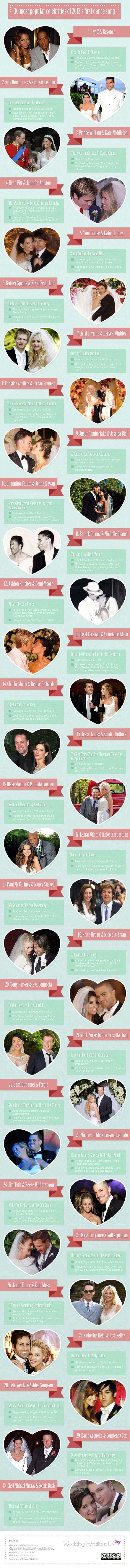 Celebrity first dance songs! Sourced from @SHEfinds