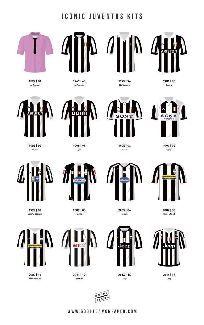 Some of the the most iconic kits that Juventus players have worn throughout the history of the club. The strips range from the 1800's right up through to the present day and include the 2015-16 Serie A winning shirt. Prints available at www.goodteamonpaper.co.uk