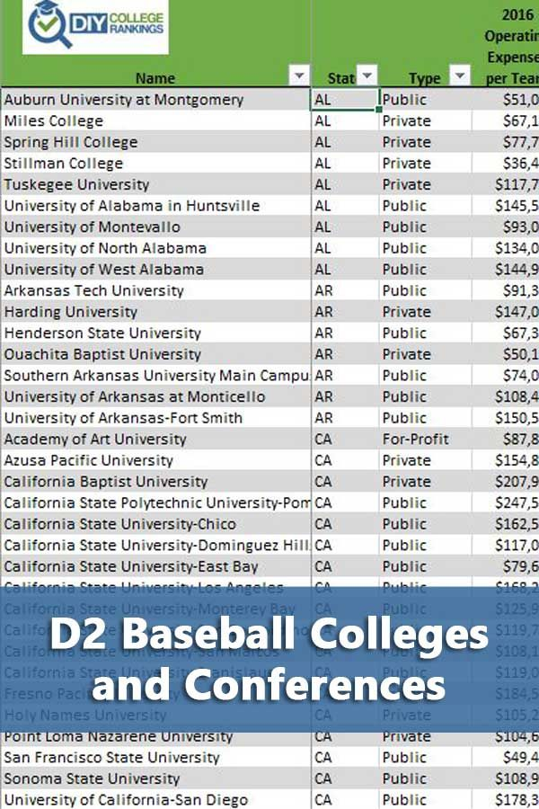 Division 2 Baseball Colleges And Conferences Tuskegee University