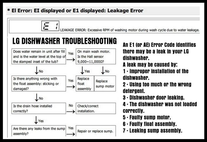 LG Dishwasher E1 Error Code - How To Clear - Parts To Replace