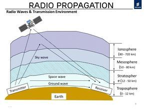 Ham Radio Tutorial – HF Radio Wave Propogation