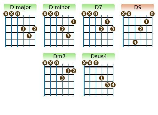 Beautiful D Minor Guitar Chords Ideas - Basic Guitar Chords For ...