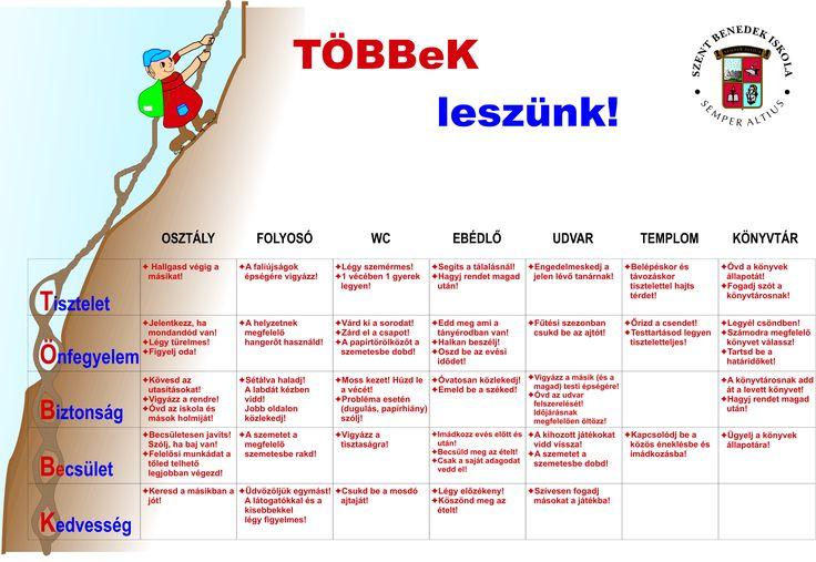 Iskolai szabályok táblázata
