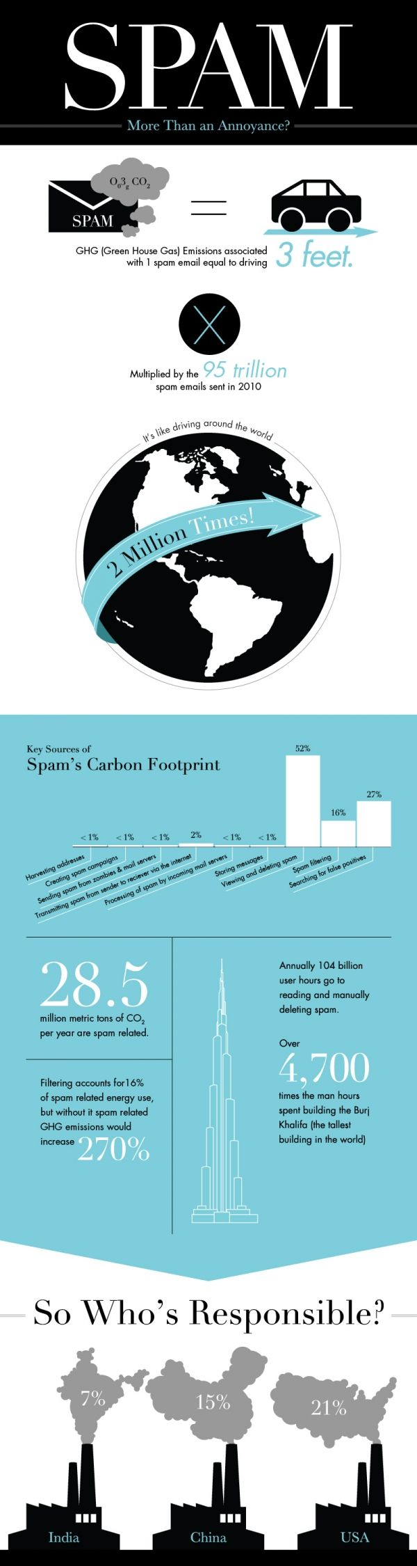 US Carbon Footprint Dominates...Because of Spam - Greener Ideal