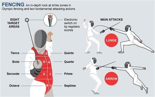 London 2012 Olympics: fencing guide - Telegraph