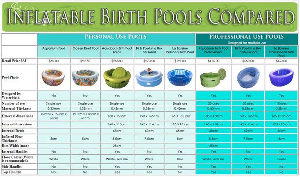Comparison Chart of Inflatable Birth Pools - Good to know!
