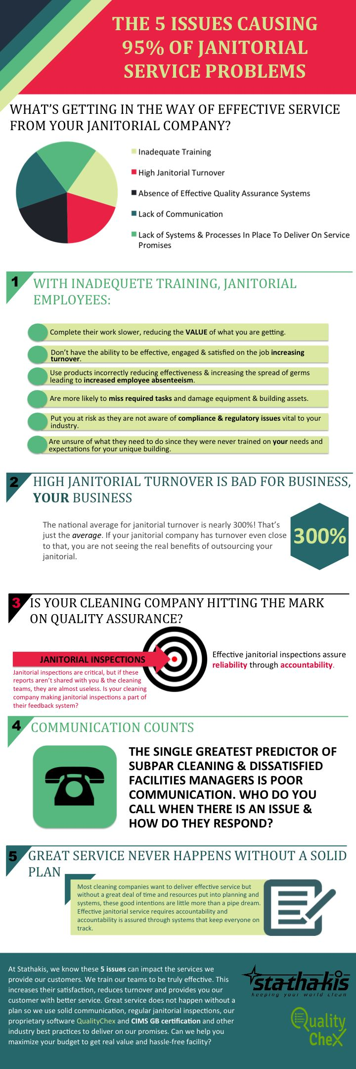 janitorial service problems, janitorial services, janitorial services infographic
