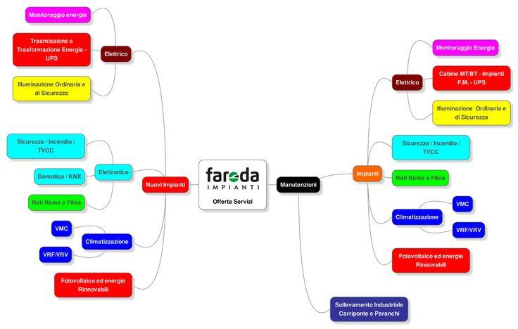 Profilo Azienda - Faroda