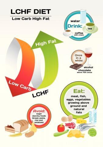 Guide til LCHF