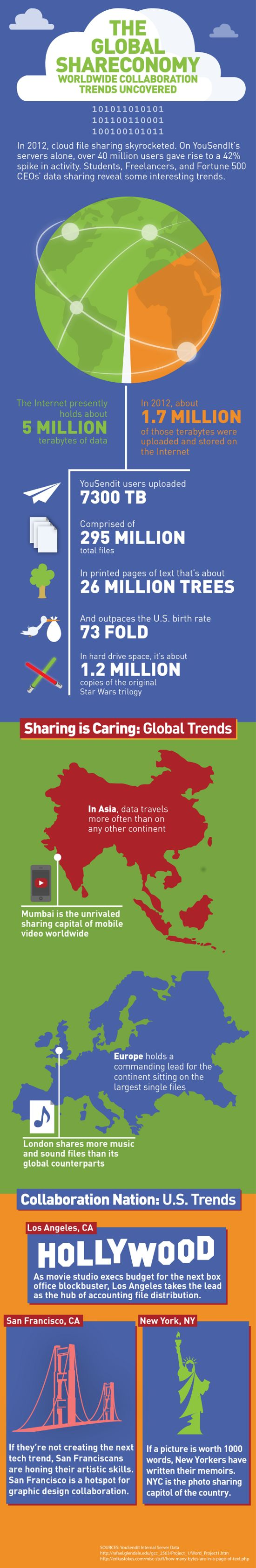 "The Global Shareconomy Uncovered (Infographic) ""Shareconomy"" may sound like a softer, gentler form of Communism, but this hardly-necessary hybrid of ""share"" and ""economy"" actually describes how the world's economic model is shifting from one based on ownership to one based on sharing."