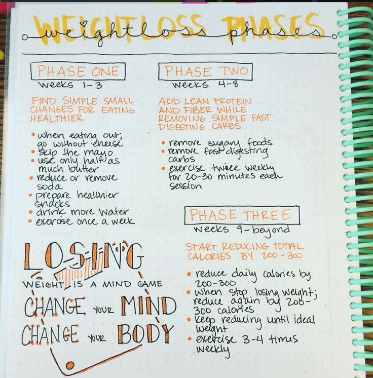 Top 25+ Best Workout Journal Ideas On Pinterest | Fitness Journal