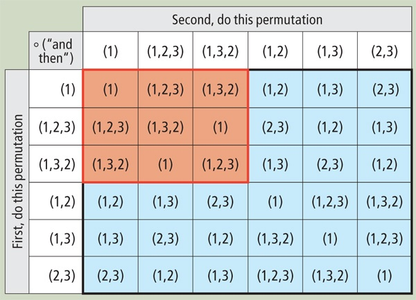 The table for the six permutations of three objects shows how all 36 pairs of elements in symmetric group S3 combine.