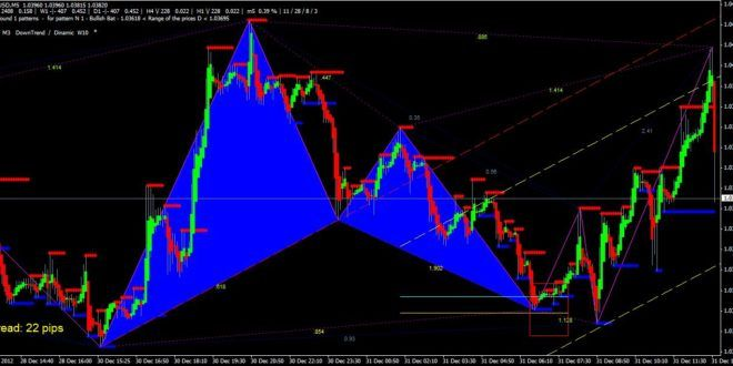 Download Best Forex Harmonic Pattern Strategy Mt4 Indicator Free