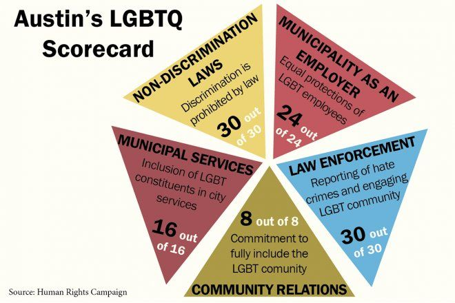 Human Rights Campaign gives Austin perfect score for support of LGBT community - The Daily Texan