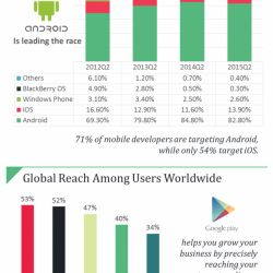 Benefits And Trends Of #Android Application Development, cleck here to know more : http://visual.ly/benefits-and-trends-android-application-development #pixelcrayons #appdevelopment #mobileappdevelopment