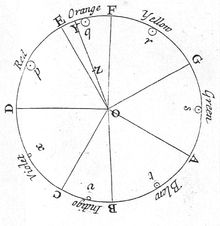 Newton's color circle, from Opticks of 1704, showing the colors correlated with musical notes. The spectral colors from red to violet are divided by the notes of the musical scale, starting at D. The circle completes a full octave, from D to D. Newton's circle places red, at one end of the spectrum, next to violet, at the other. This reflects the fact that non-spectral purple colors are observed when red and violet light are mixed.Visible spectrum - Wikipedia, the free encyclopedia