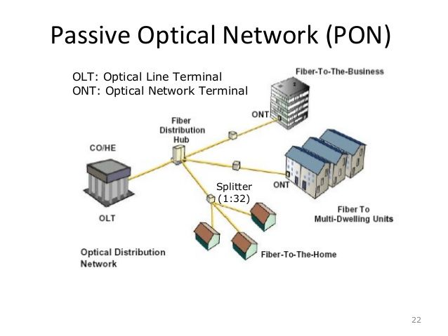 passive optical network equipment market The passive optical network market delves into the possible growth opportunities for the global market and the chronological growth of the market throughout the forecast period and rising demand for passive optical network equipment is further projected to enhance the market growth.