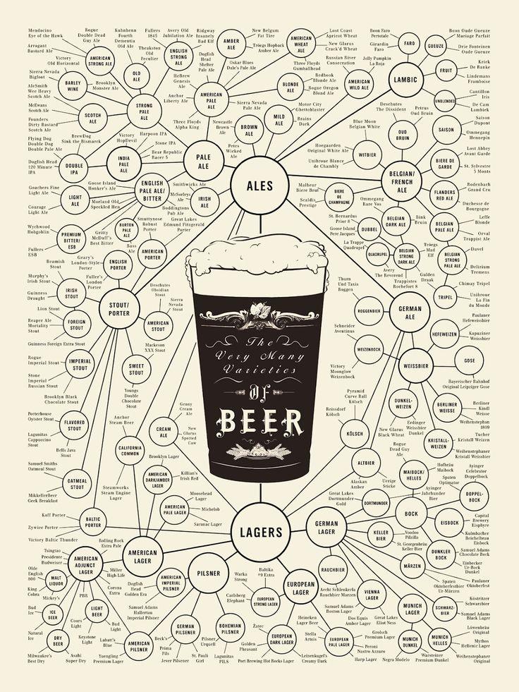 Árvore de Cervejas