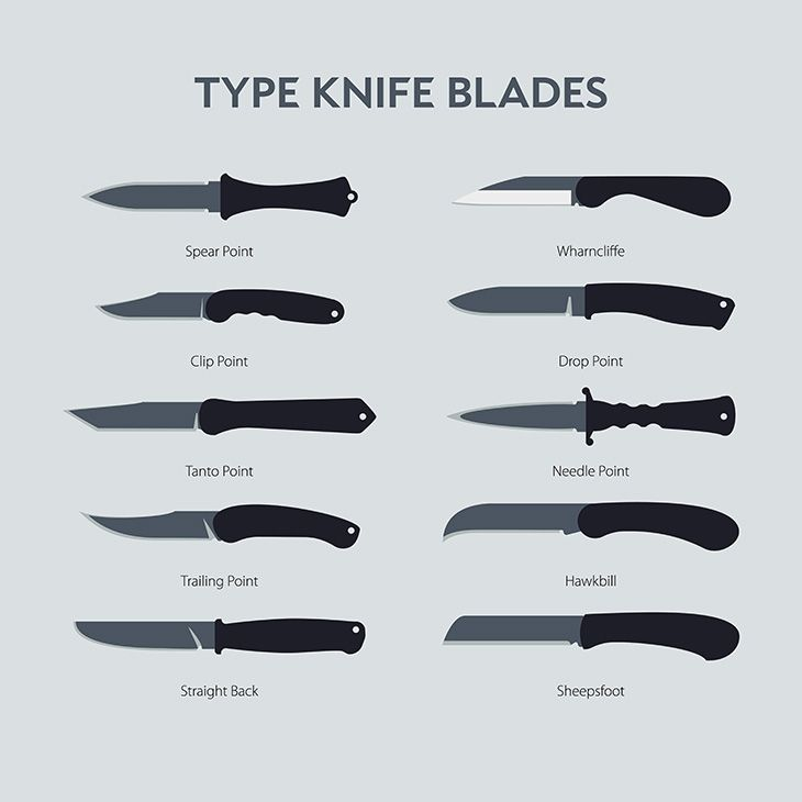 Different Knife Blade Types: Best Spring Assisted Knife 2020 Reviews