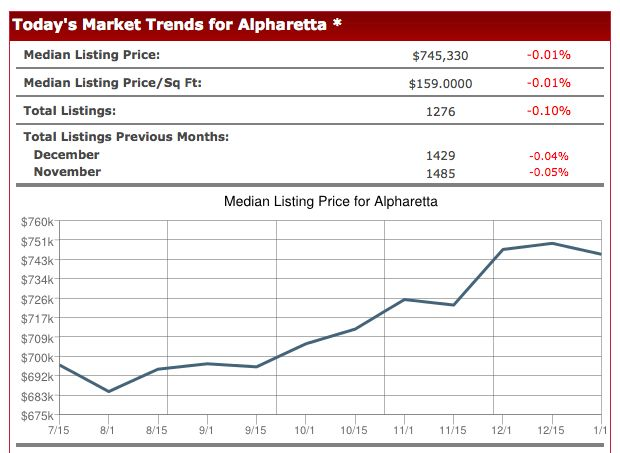 Metro Atlanta Job Growth Encourages Home Buying! Find your new home now!