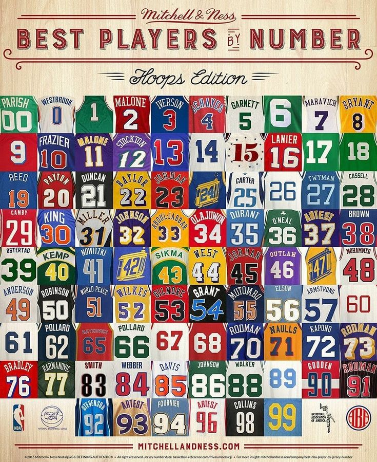 Who cam name every player? #clutchclassics #nba #numbers #lakers  #sixers #celtics #knicks #heat #cavs #basketball #ball
